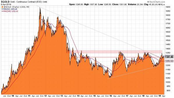 Gold, Goldchart, 10 Jahre