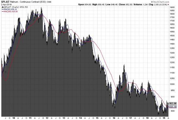 Platin, Chart