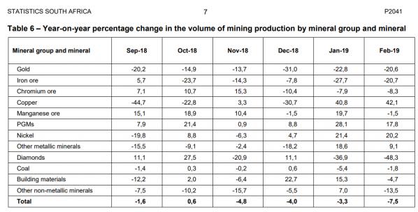 Minen, Förderung, Südafrika