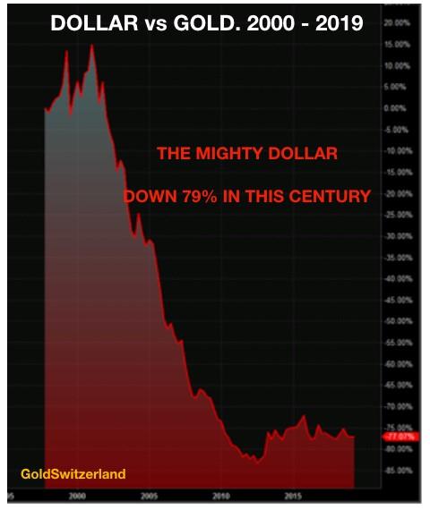 Abwertung, US-Dollar, Gold