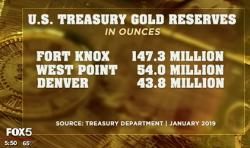 Gold, Goldreserven