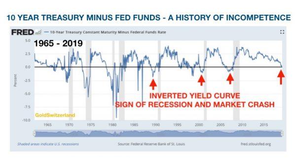 US-Staatsanleihen, Renditen