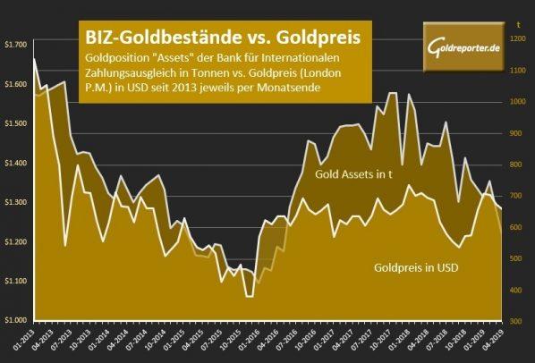 Gold, Goldpreis, BIZ