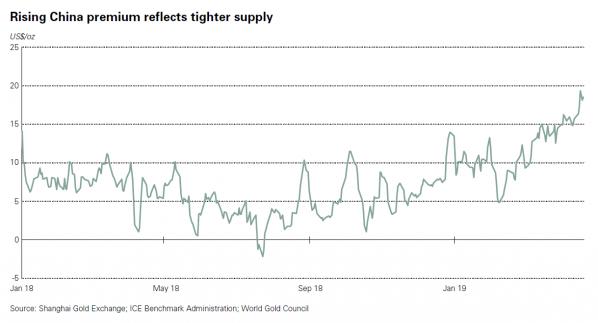 China, Gold Angebot
