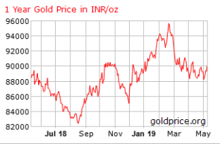 Gold, Rupie
