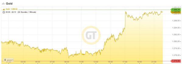 Gold, Chart, 30.05.19