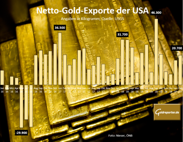 Gold, USA, Exporte