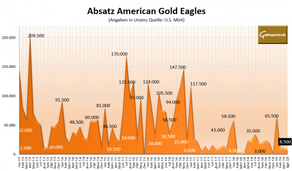 American Gold Eagle, Absatz