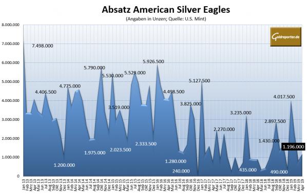Silbermünzen, Eagles, Absatz