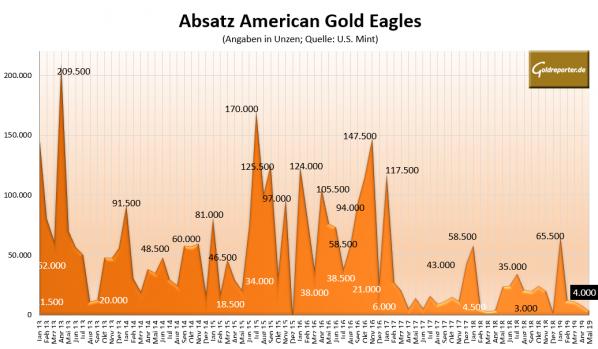 Goldmünze American Eagle, Absatz