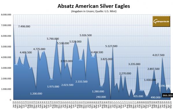 Silbermünze, American Eagle, Absatz