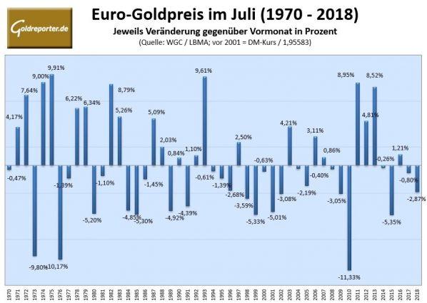 Goldpreis im Juli, Statistik