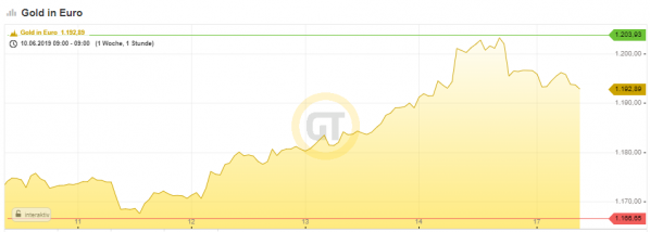 Gold in Euro, Goldchart