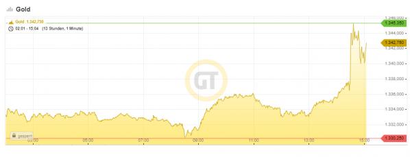 Goldpreis, US-Dollar