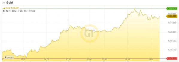Gold. Chart