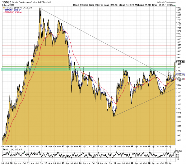 Gold. Goldchart