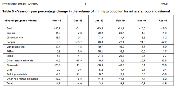 Gold, Produktion, Südafrika