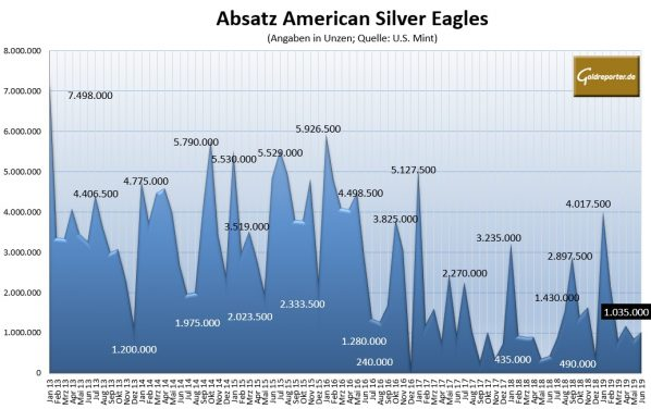 American Silver Eagles, Absatz