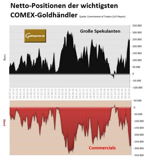 Gold, COT, 23.07.2019