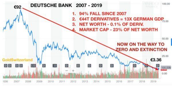 Deutsche Bank, Aktie, Kurs
