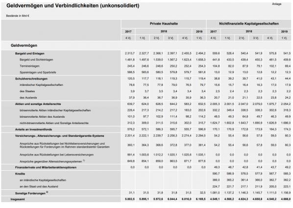 Geldvermögen, Deutschland, Bundesbank