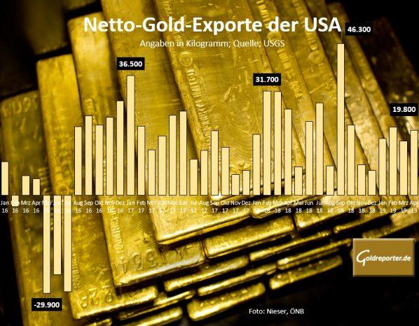 Gold, Exporte, USA