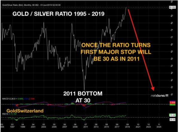 Gold-Silber-Ratio, Chart