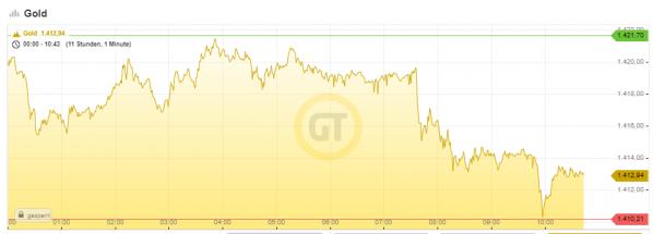 Goldpreis, Chart, China