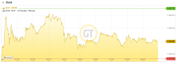 Goldpreis, US-Dollar, Intraday