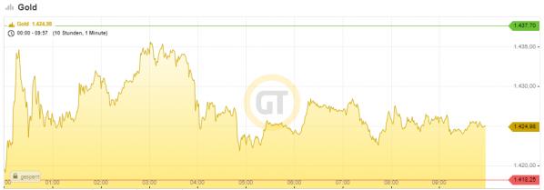 Goldpreis, US-Dollar, Intraday