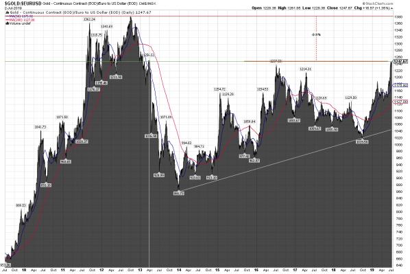 Goldpreis, Euro, Chart