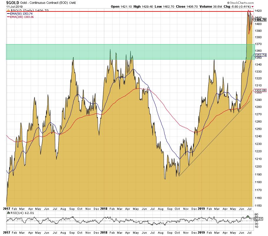 wie ist der goldpreis jetzt