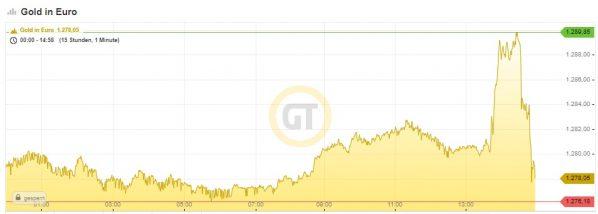 Goldpreis, Euro