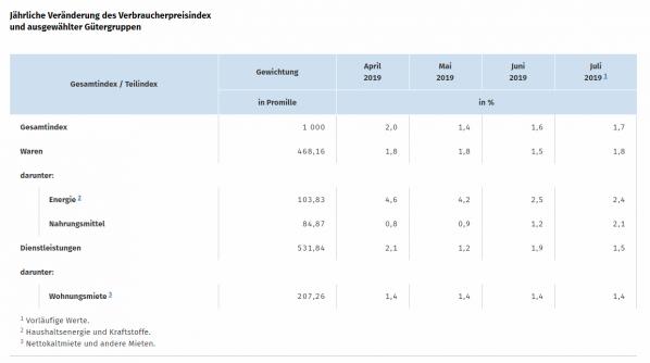 Inflation, Deutschland, Juni