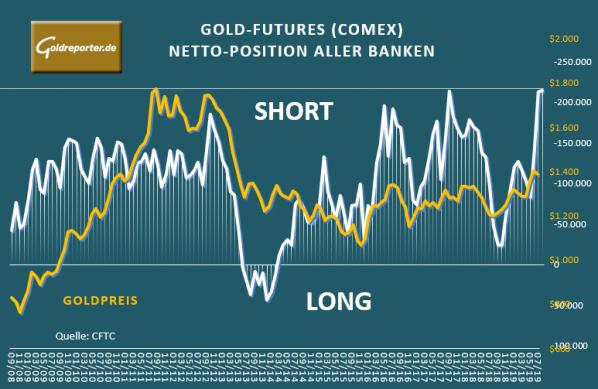 Gold, Goldpreis, Futures, Banken, COMEX