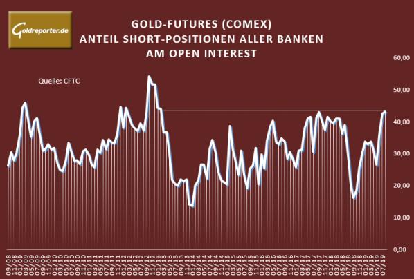 Gold, Futures, Banken, COMEX