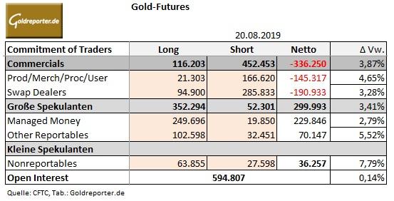 Goldmarkt, CoT-Daten