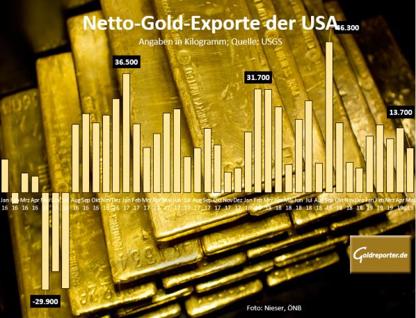Gold, Exporte USA