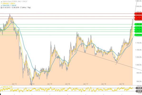 Goldpreis, Goldchart, Euro