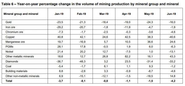 Gold, Produktion Südafrika