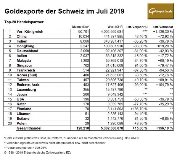 Gold, Goldmarkt, Schweiz, Exporte