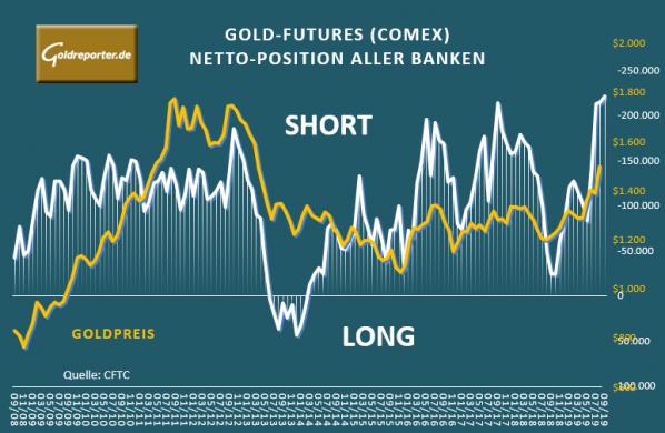 Gold, Futures, Positionen, Banken