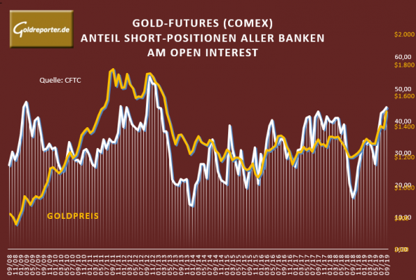 Gold, Banken, Open Interest