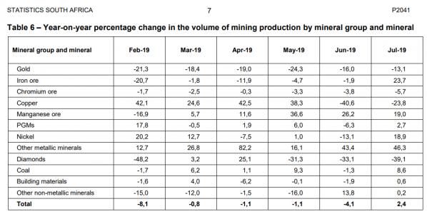 Gold, Mineralien, Südafrika, Produktion