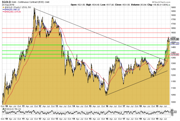 Gold, Goldpreis, Goldchart