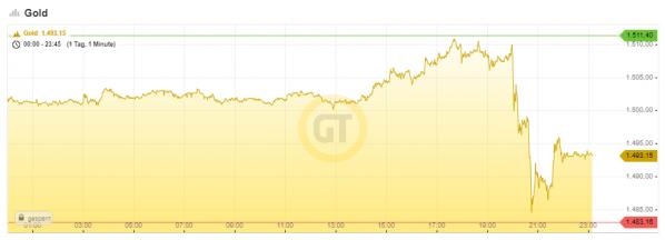 Goldpreis, Chart, Fed-Sitzung