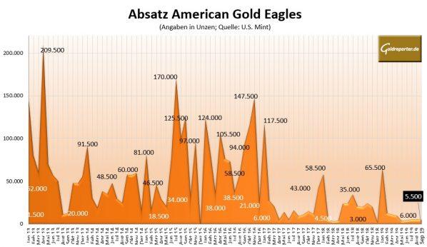 Goldmünzen, American Eagles, Absatz
