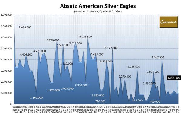 Silbermünzen, American Eagles, Absatz
