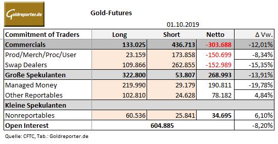 Gold, CoT, Positionen
