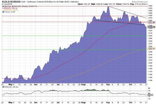 Goldpreis, Gold, Chart, Euro
